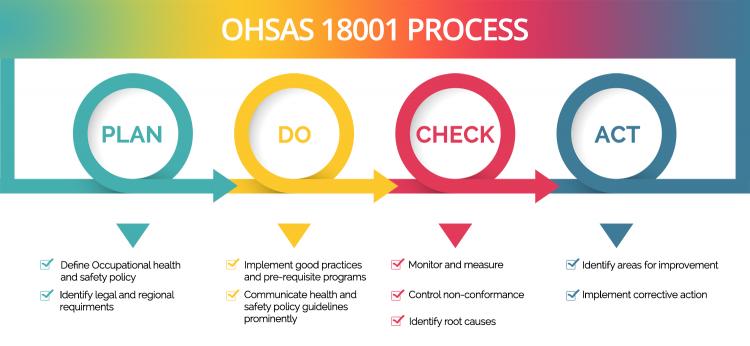 La norme OHSAS 18001 – Préparation et mise en place